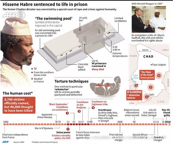 Hissene Habre Trial